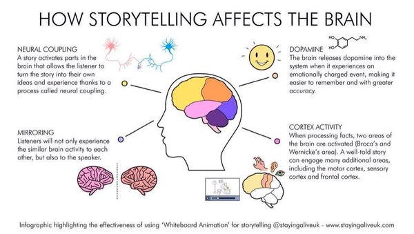 storytelling affects of the brain